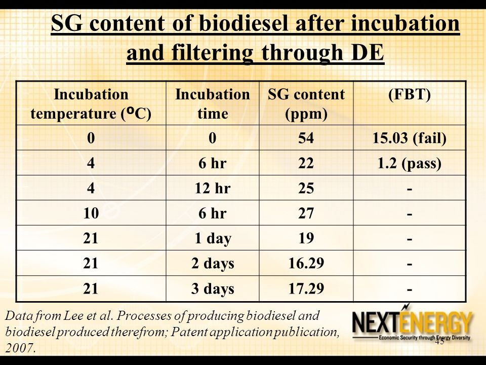 SG content of biodiesel after incubation and filtering through DE