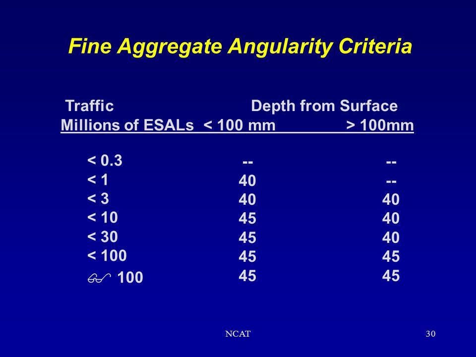 Fine Aggregate Angularity Criteria