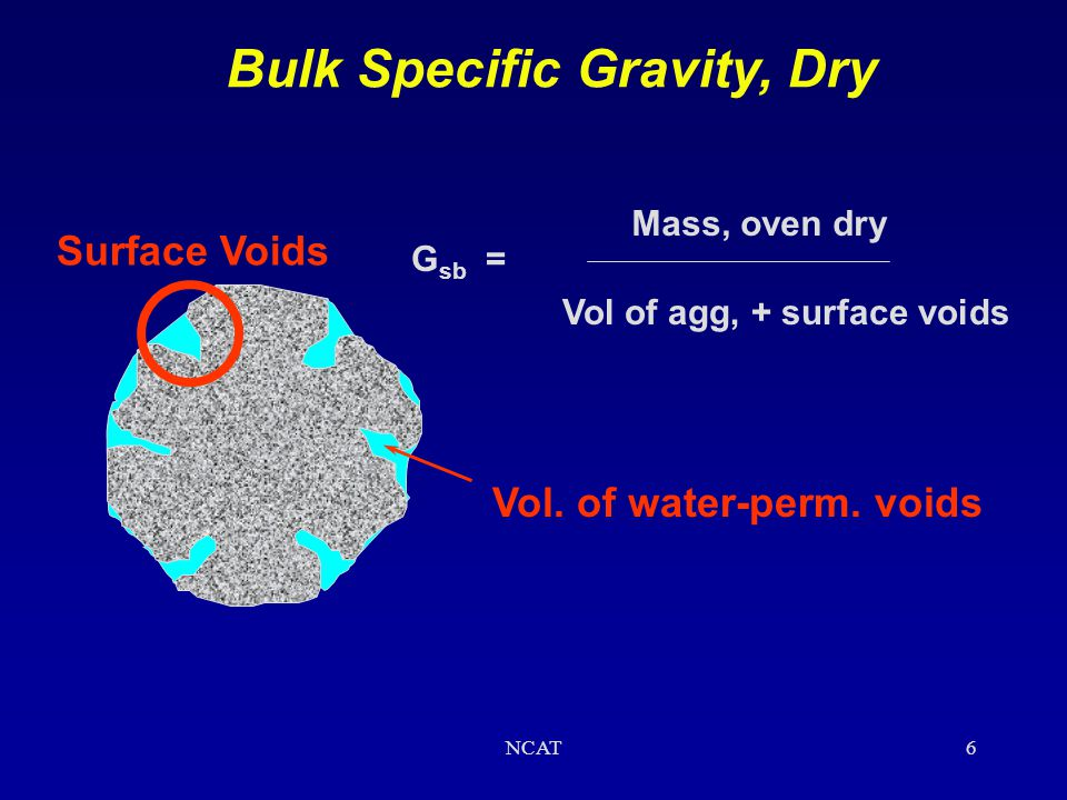 Bulk Specific Gravity, Dry Vol. of water-perm. voids