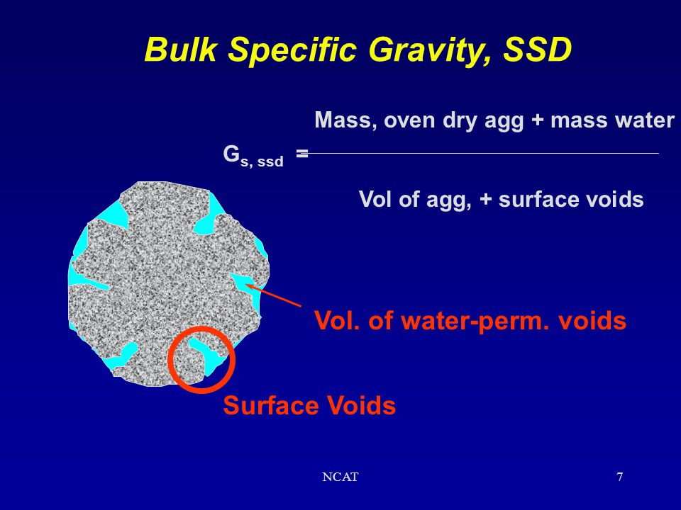 Bulk Specific Gravity, SSD Vol. of water-perm. voids