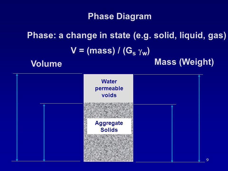 Phase: a change in state (e.g. solid, liquid, gas)