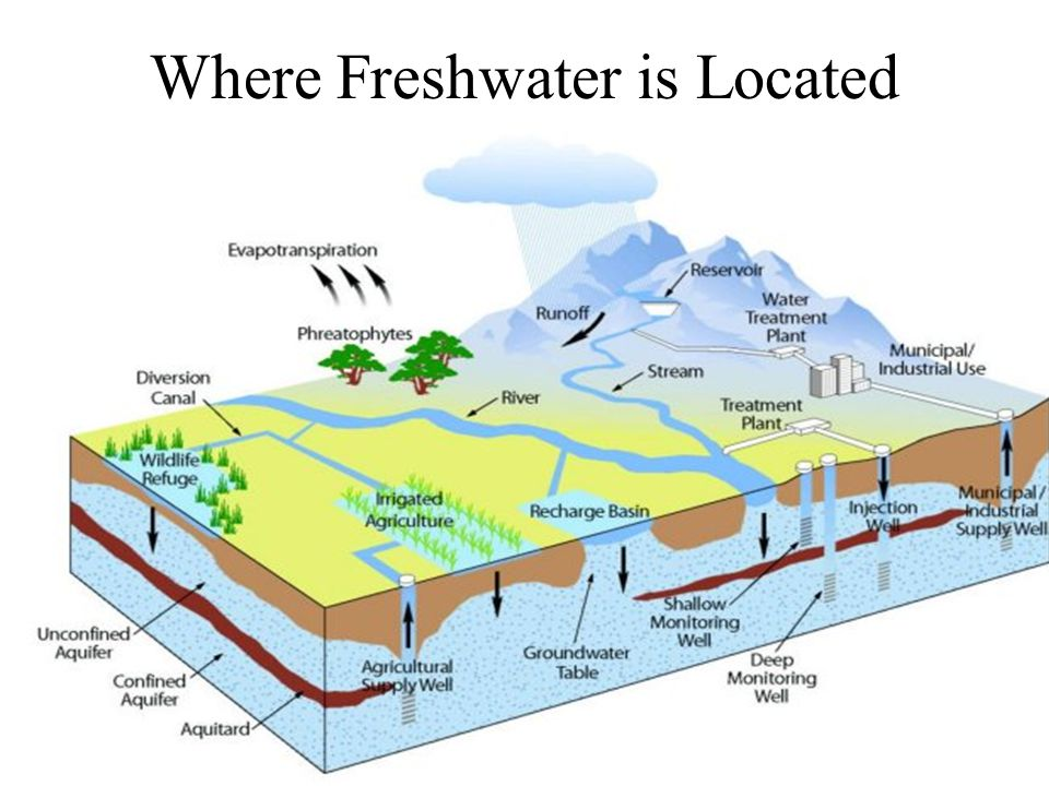 Where Freshwater is Located