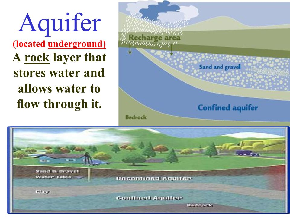 Aquifer (located underground) A rock layer that stores water and allows water to flow through it.