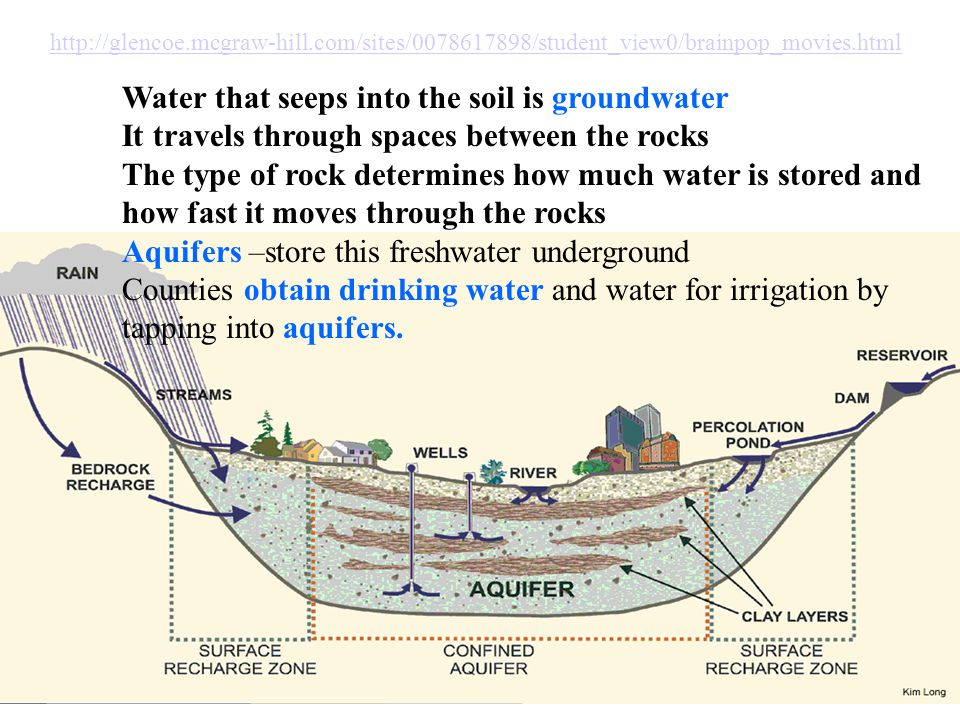 Water that seeps into the soil is groundwater