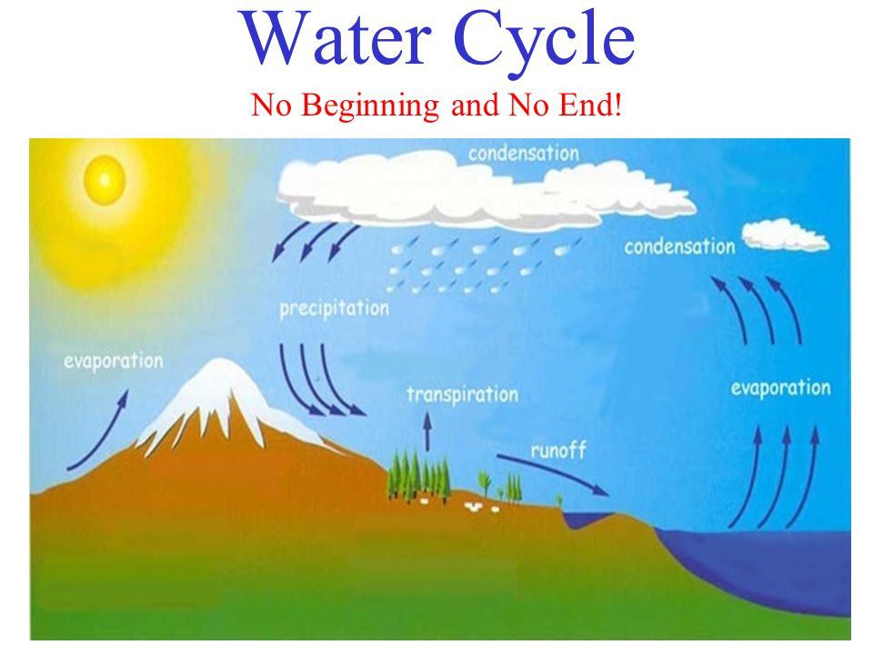 Water Cycle No Beginning and No End!