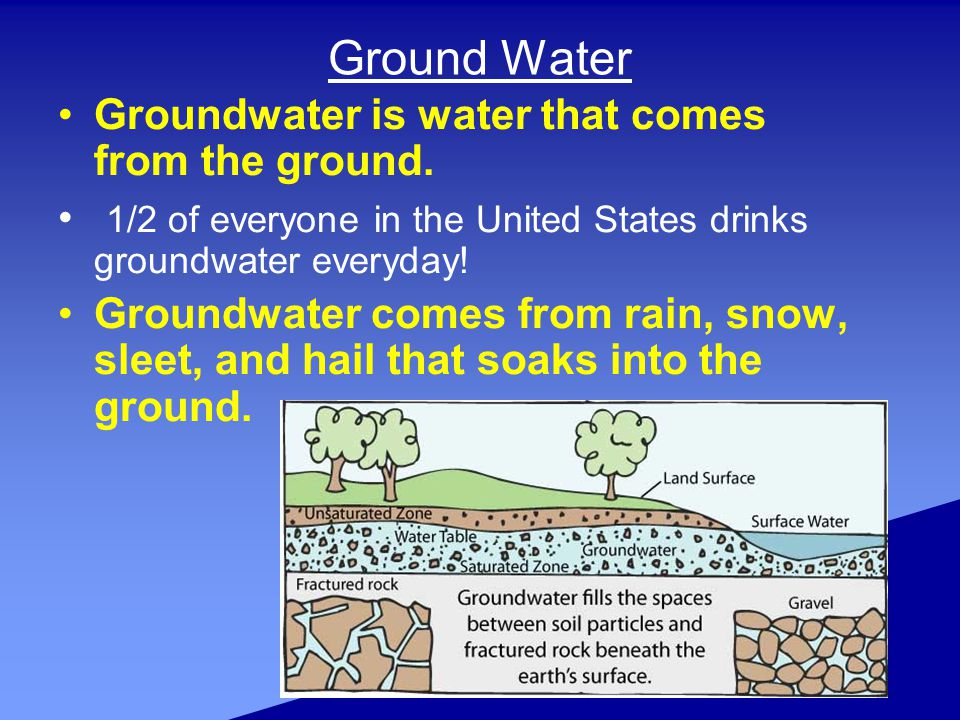 Ground Water Groundwater is water that comes from the ground.