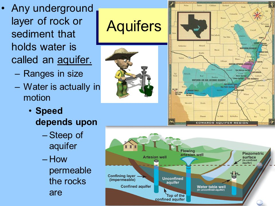 Any underground layer of rock or sediment that holds water is called an aquifer.