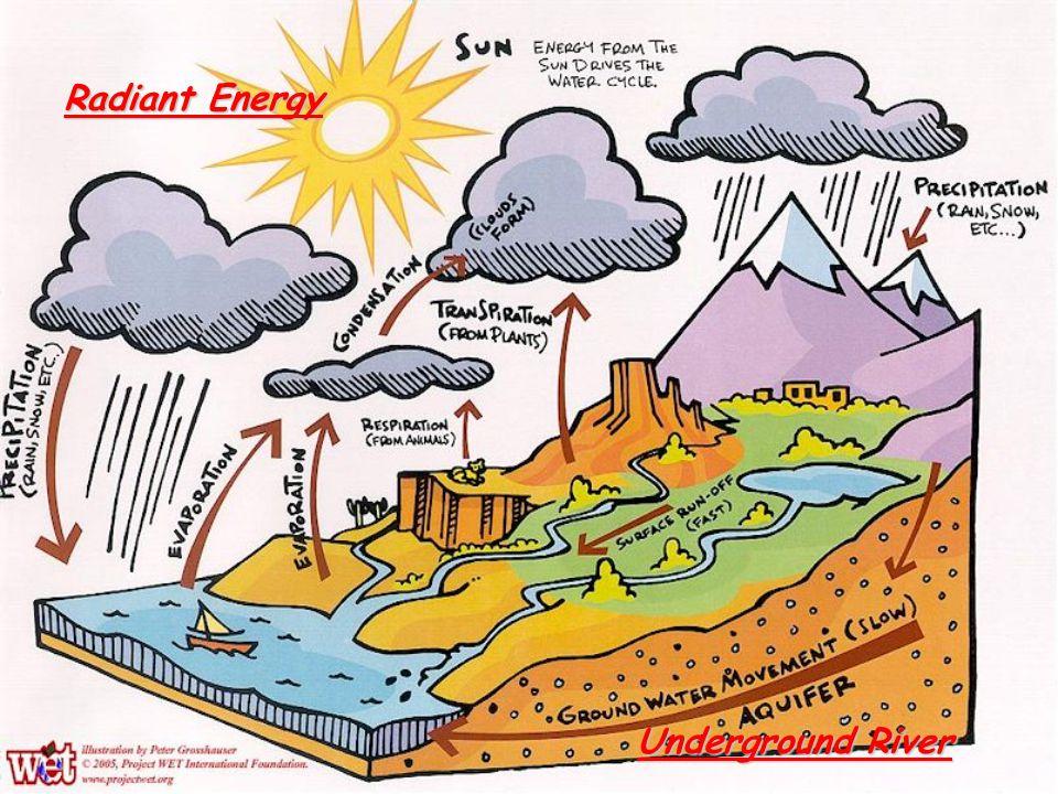 Radiant Energy Underground River