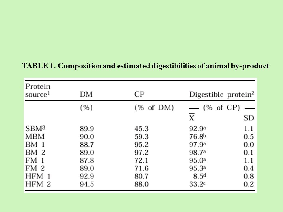 TABLE 1. Composition and estimated digestibilities of animal by-product