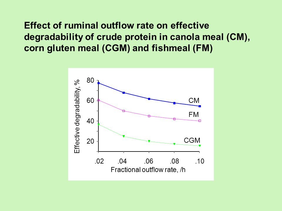 Effect of ruminal outflow rate on effective degradability of crude protein in canola meal (CM), corn gluten meal (CGM) and fishmeal (FM)