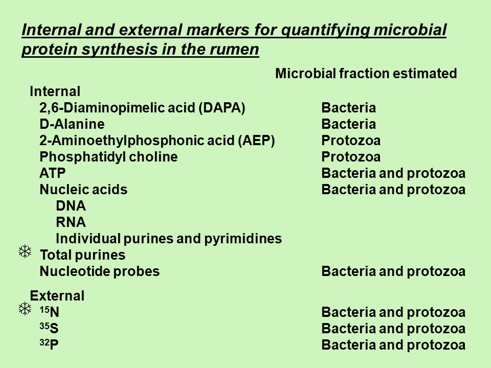 Microbial fraction estimated