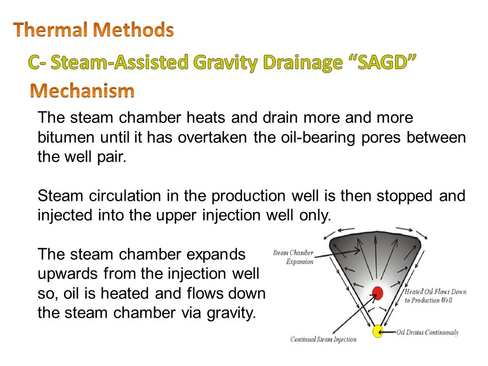 C- Steam-Assisted Gravity Drainage SAGD Mechanism