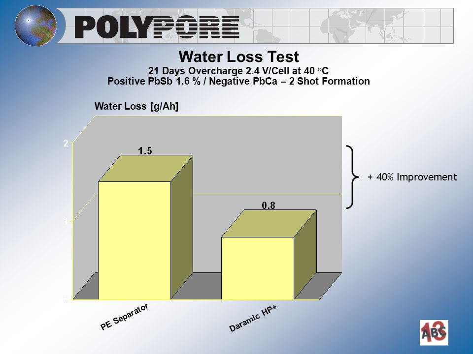 Water Loss Test + 40% Improvement