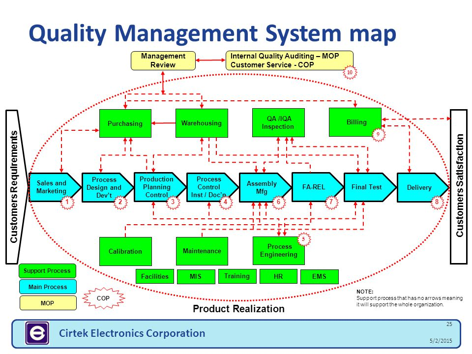 Quality Management System map