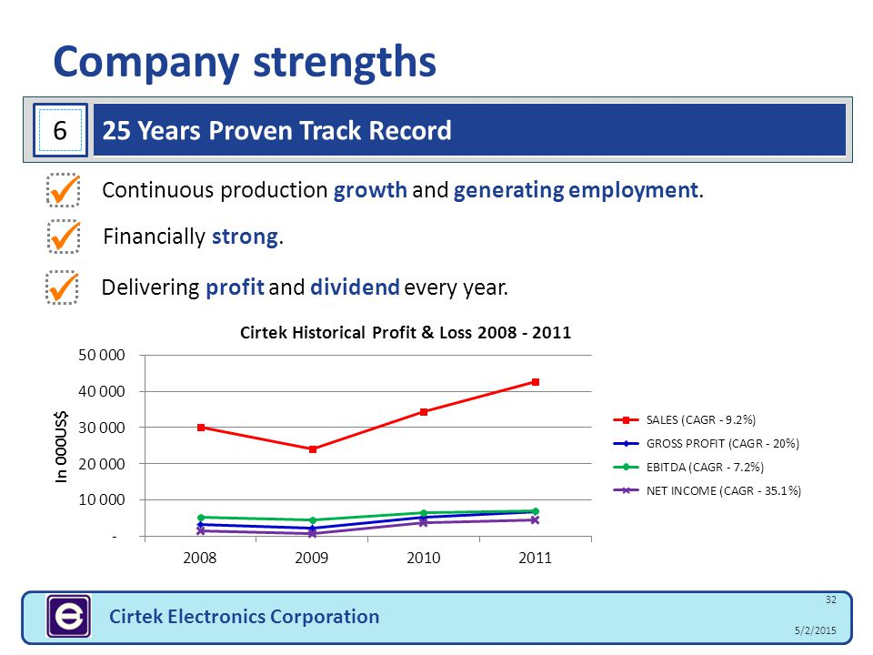 Company strengths    6 25 Years Proven Track Record