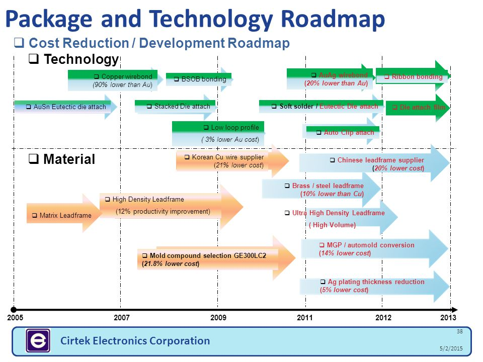 Package and Technology Roadmap
