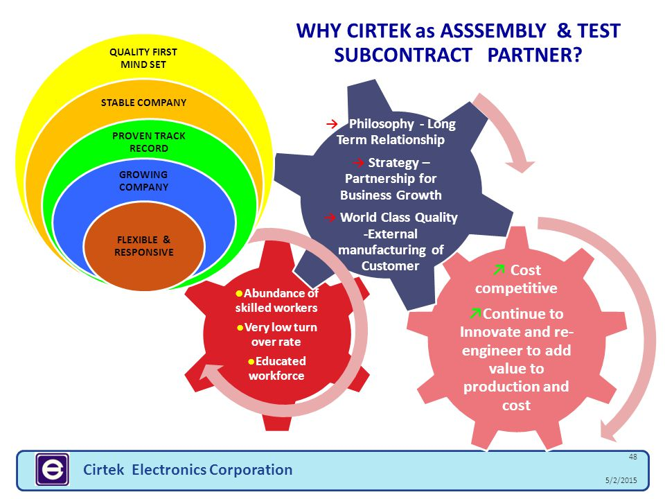 WHY CIRTEK as ASSSEMBLY & TEST SUBCONTRACT PARTNER