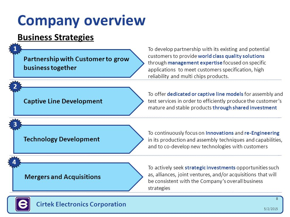 Company overview Business Strategies 1