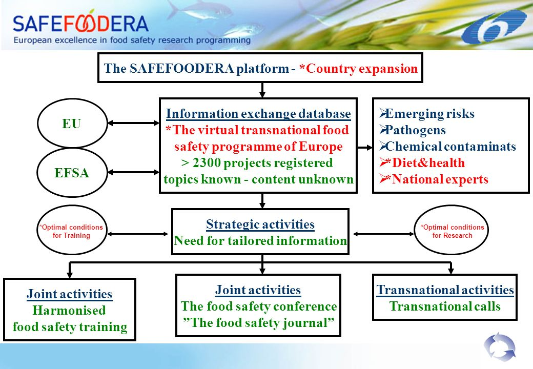 The SAFEFOODERA platform - *Country expansion