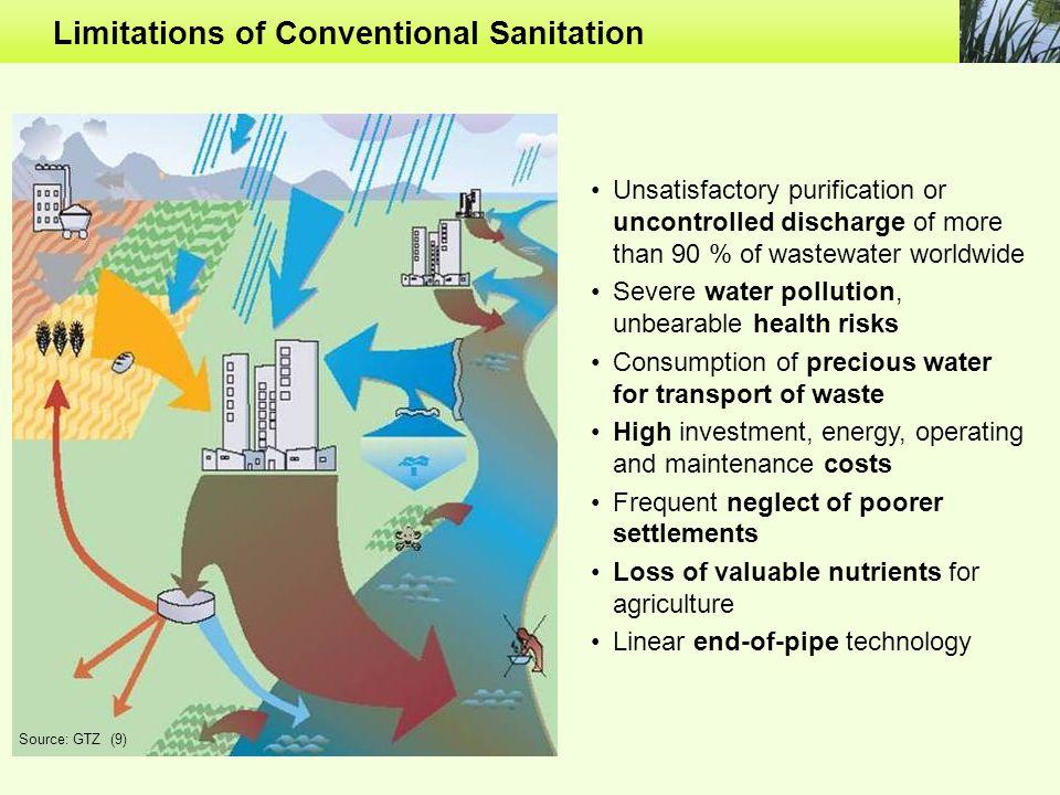 Limitations of Conventional Sanitation