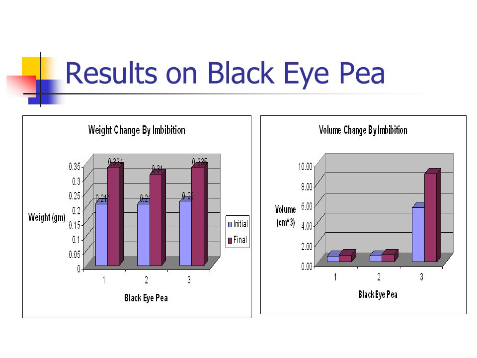 Results on Black Eye Pea