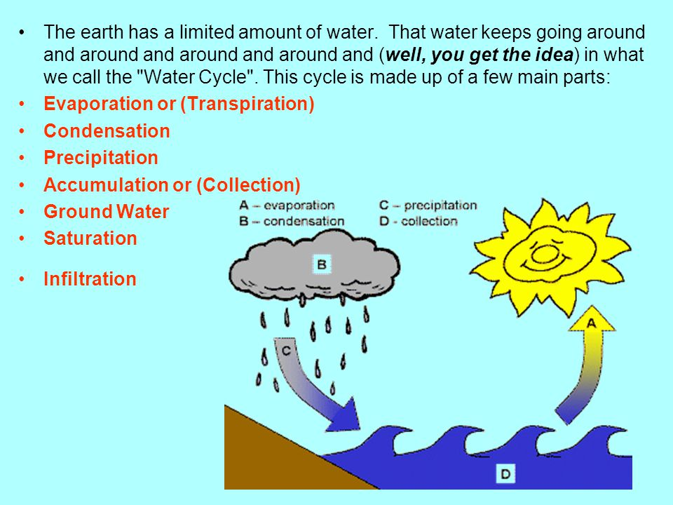 The earth has a limited amount of water