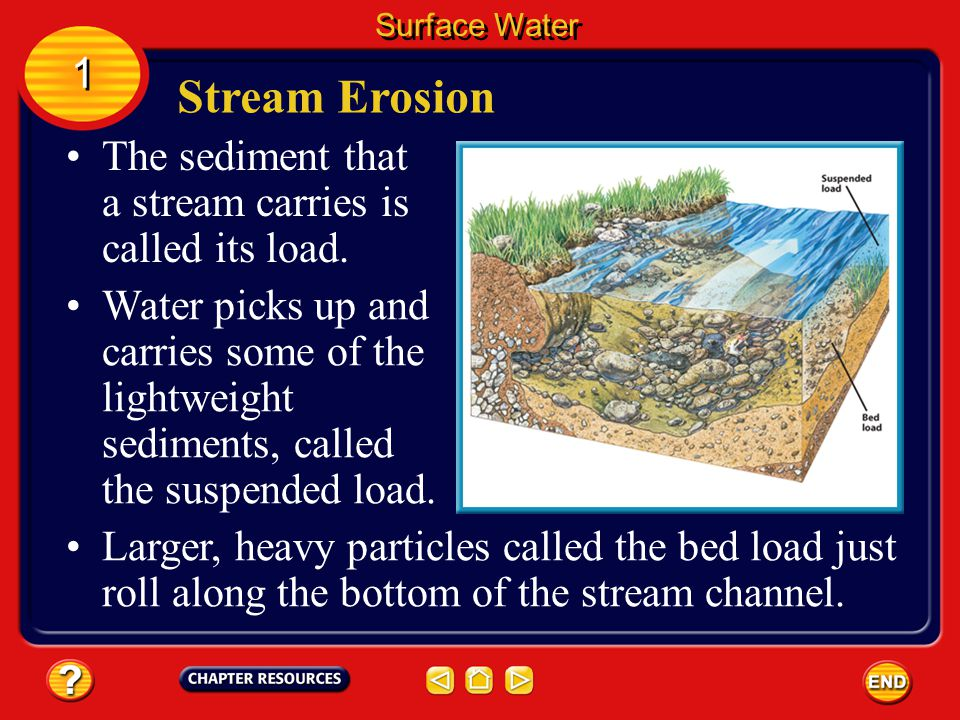 Surface Water 1. Stream Erosion. The sediment that a stream carries is called its load.