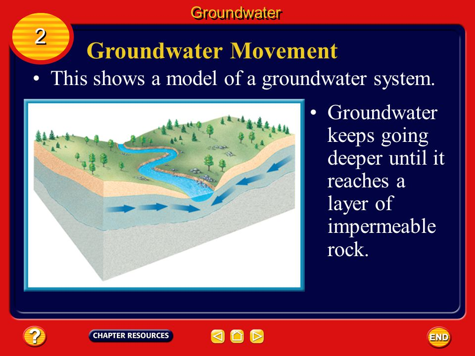 Groundwater Movement 2 This shows a model of a groundwater system.