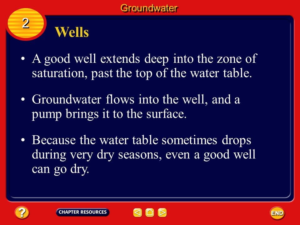 Groundwater 2. Wells. A good well extends deep into the zone of saturation, past the top of the water table.
