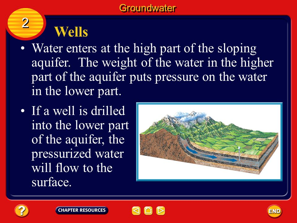 Groundwater 2. Wells.