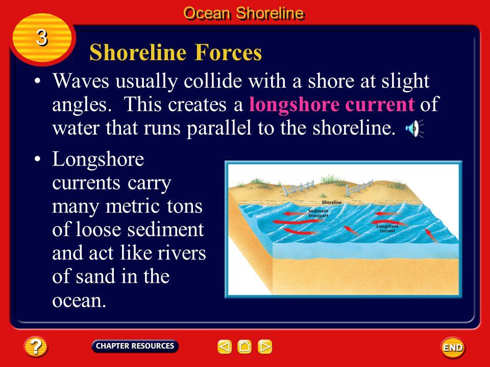 Ocean Shoreline 3. Shoreline Forces.