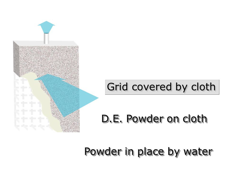 Grid covered by cloth D.E. Powder on cloth Powder in place by water