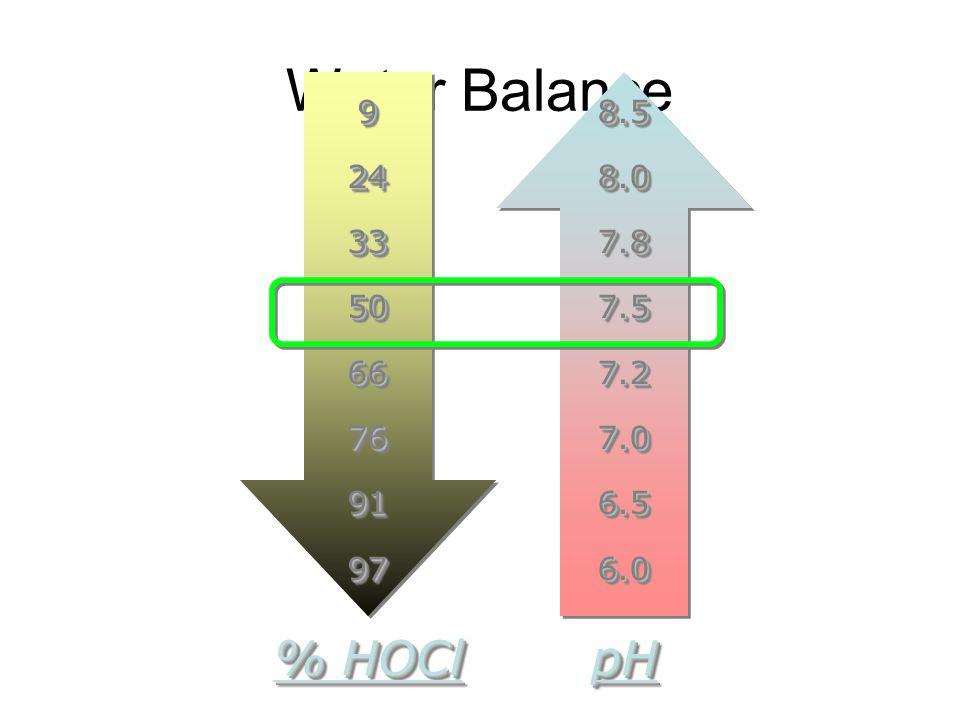 Water Balance 9 24 33 50 66 76 91 97 8.5 8.0 7.8 7.5 7.2 7.0 6.5 6.0 % HOCl pH