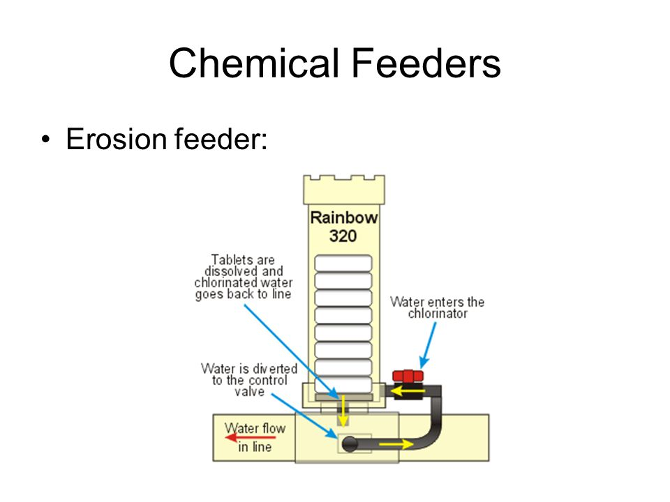 Chemical Feeders Erosion feeder: