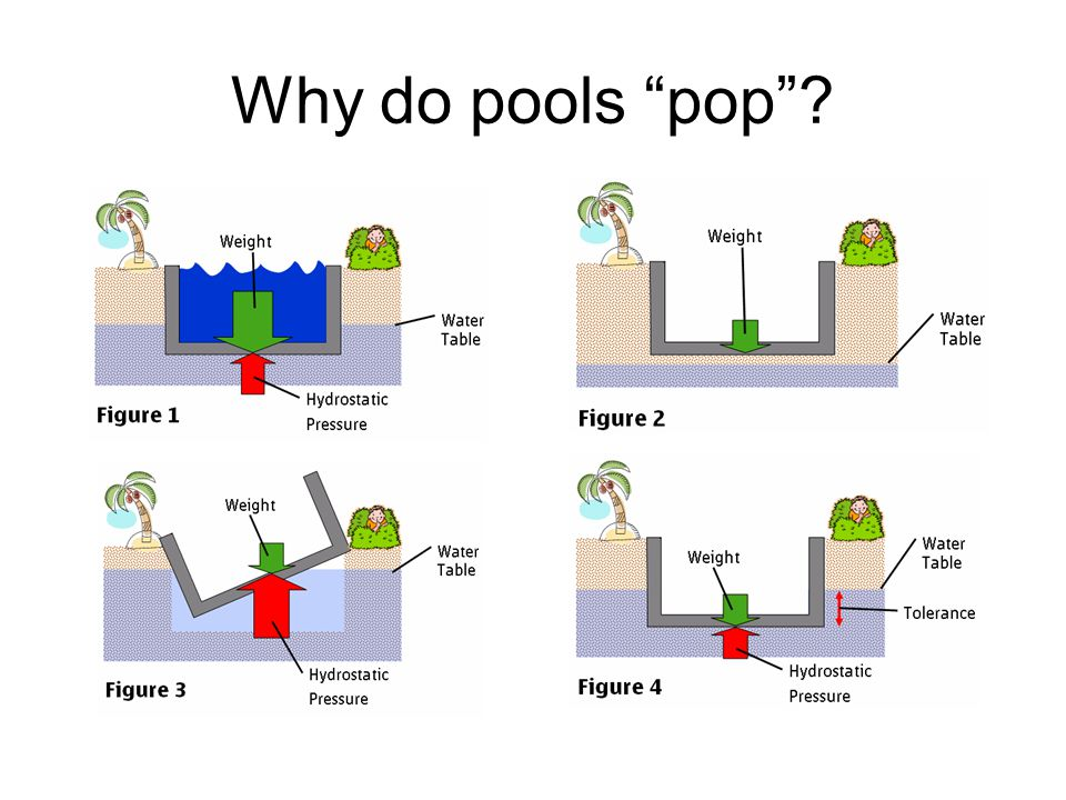 Why do pools pop
