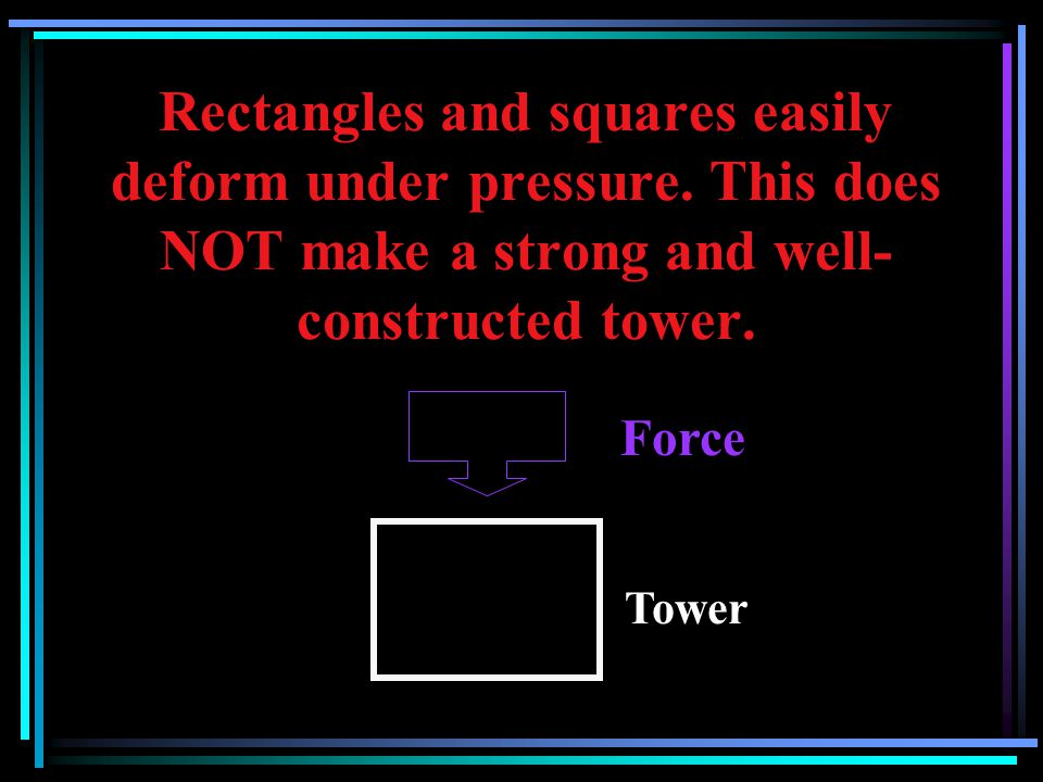 Rectangles and squares easily deform under pressure
