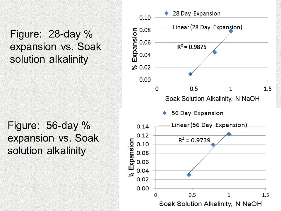 Figure: 28-day % expansion vs. Soak solution alkalinity