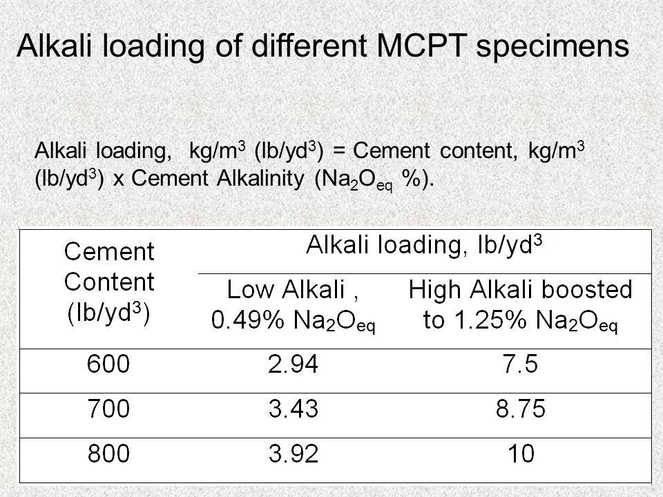Alkali loading of different MCPT specimens