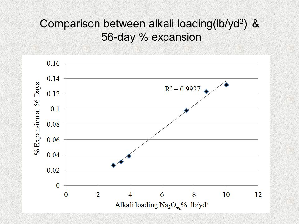 Comparison between alkali loading(lb/yd3) &