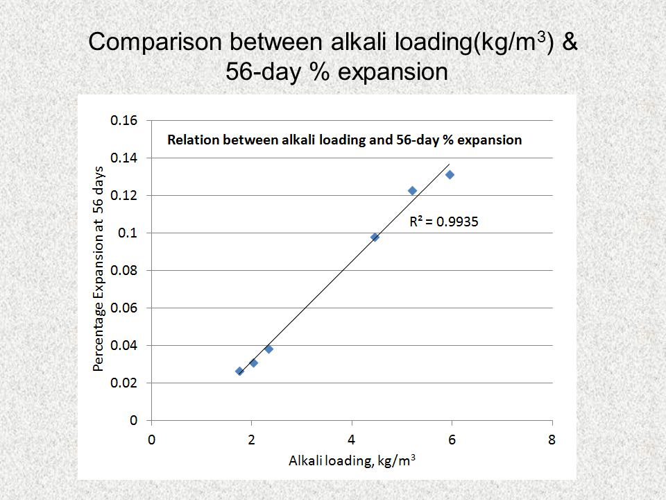 Comparison between alkali loading(kg/m3) &