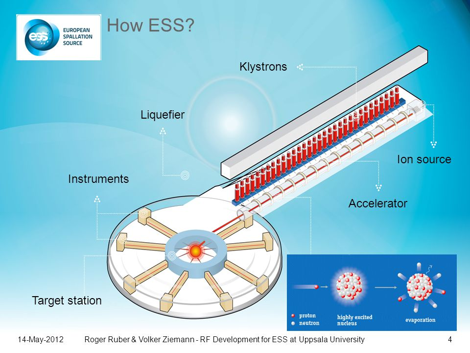 How ESS Klystrons Liquefier Ion source Instruments Accelerator