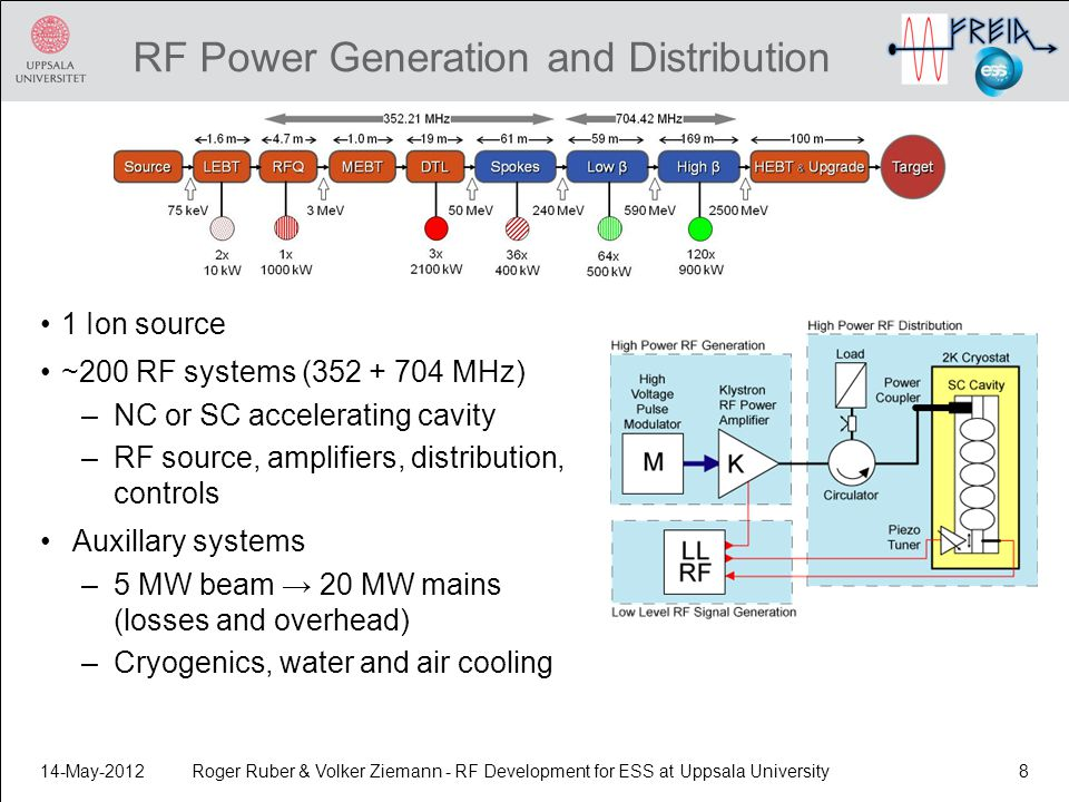RF Power Generation and Distribution