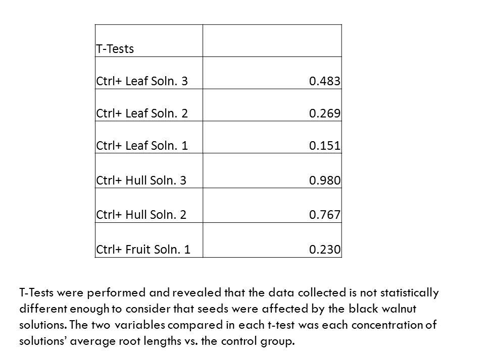 T-Tests Ctrl+ Leaf Soln. 3. 0.483. Ctrl+ Leaf Soln. 2. 0.269. Ctrl+ Leaf Soln. 1. 0.151. Ctrl+ Hull Soln. 3.