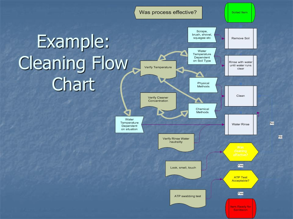 Example: Cleaning Flow Chart