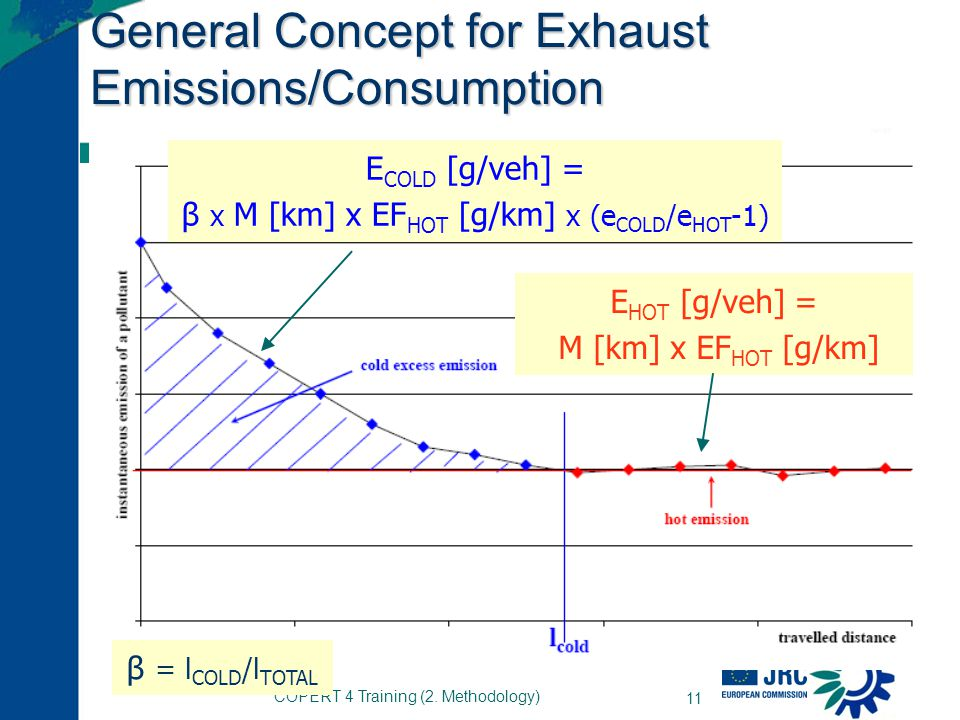 General Concept for Exhaust Emissions/Consumption