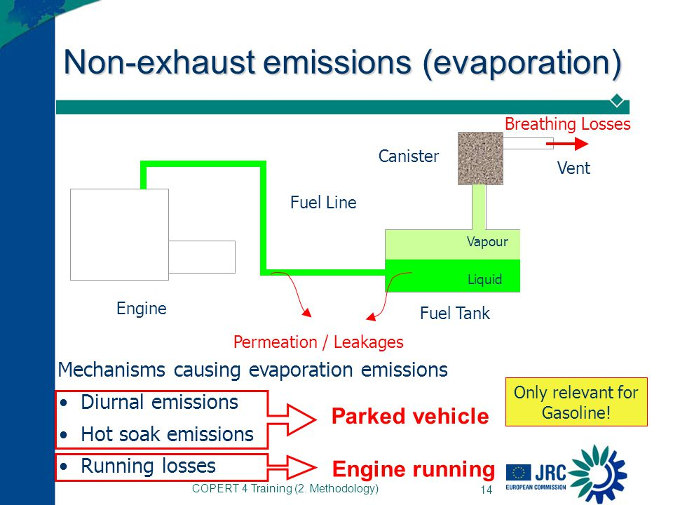 Non-exhaust emissions (evaporation)