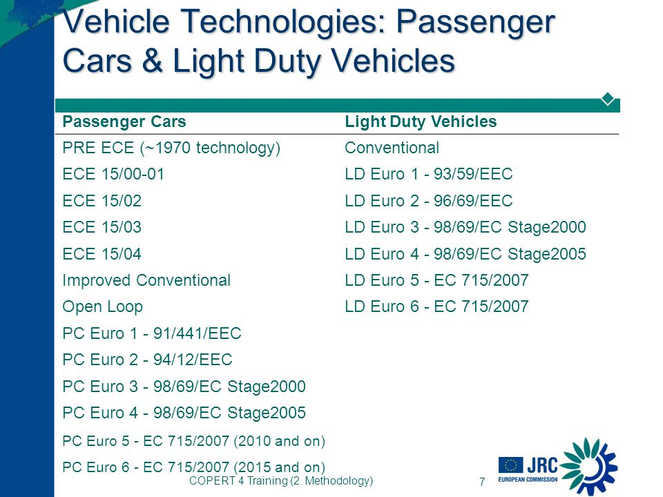 Vehicle Technologies: Passenger Cars & Light Duty Vehicles