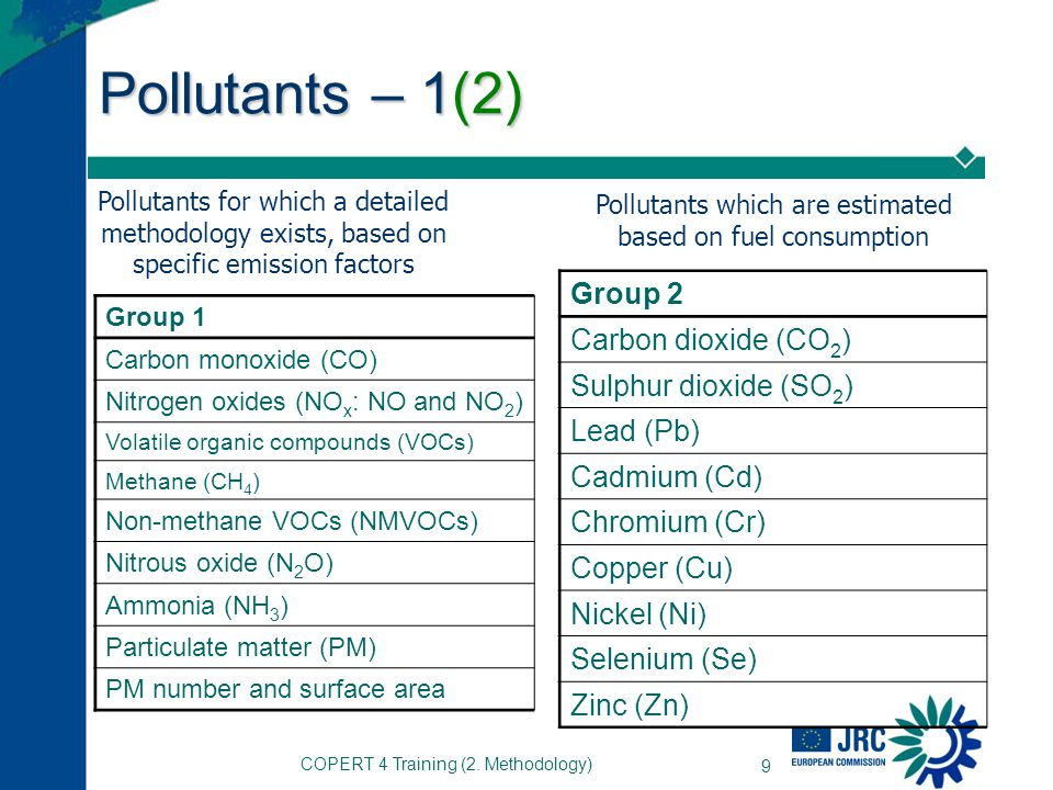 Pollutants – 1(2) Group 2 Carbon dioxide (CO2) Sulphur dioxide (SO2)