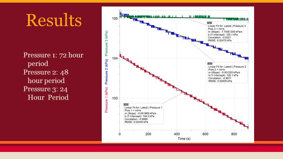 Results Pressure 1: 72 hour period Pressure 2: 48 hour period