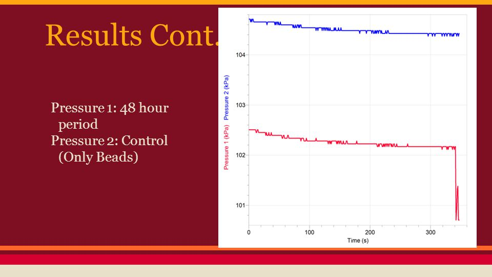 Results Cont. Pressure 1: 48 hour period